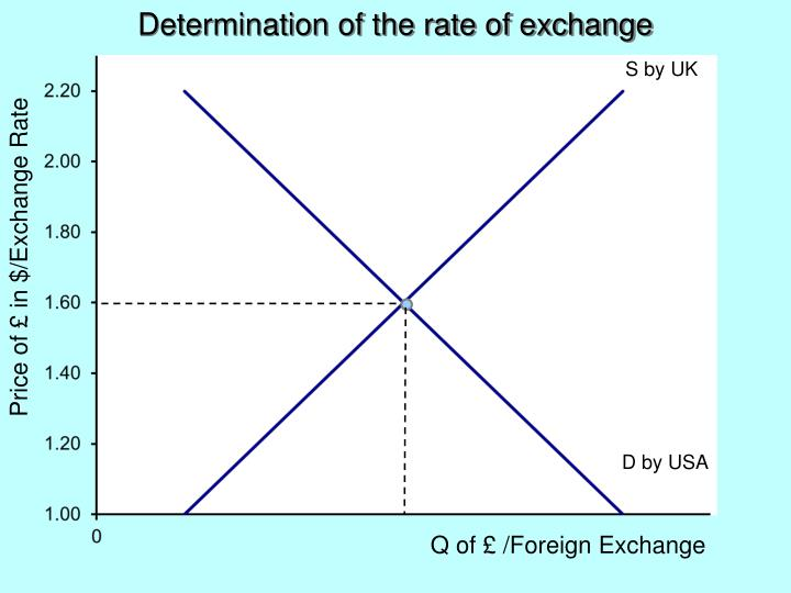 Determination of the rate of exchange