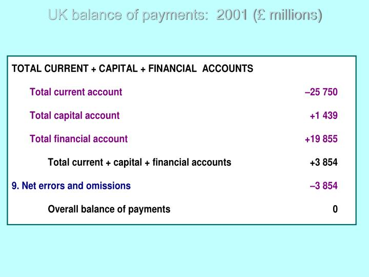 UK balance of payments:  2001 (£ millions)