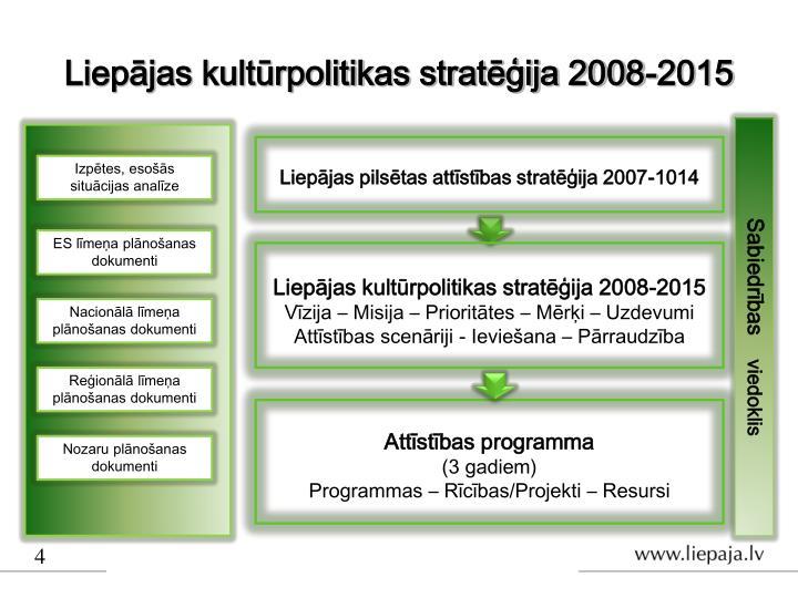 Liepājas kultūrpolitikas stratēģija 2008-2015