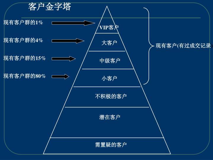 客户金字塔