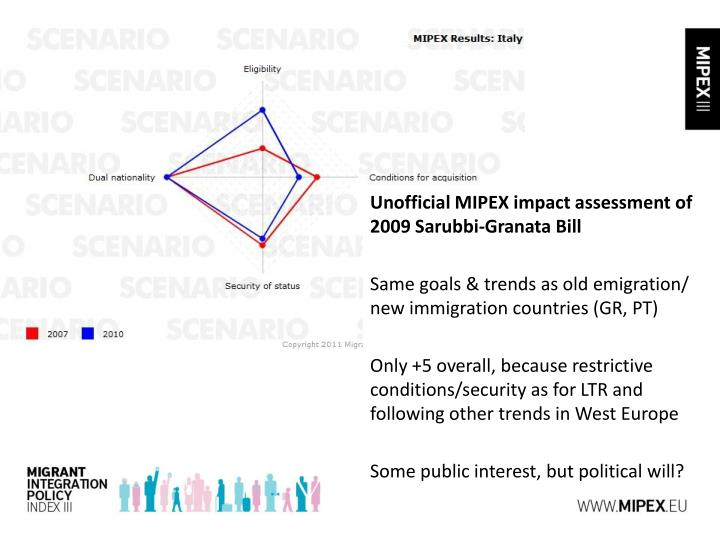 Unofficial MIPEX impact assessment of 2009 Sarubbi-Granata Bill