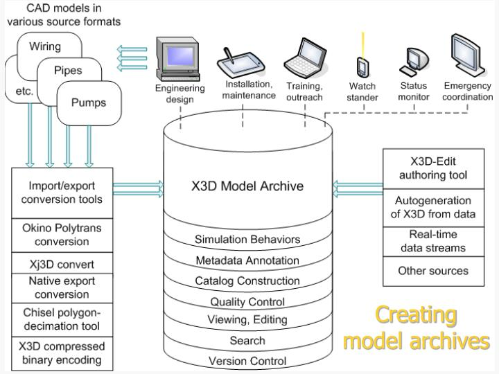 Creating model archives