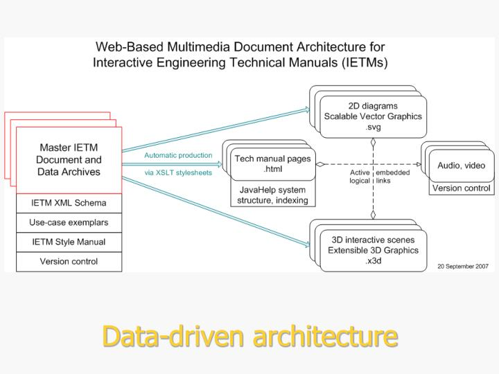 Data-driven architecture