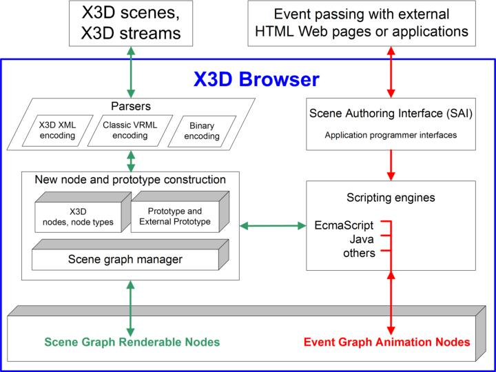 Example X3D browser architecture