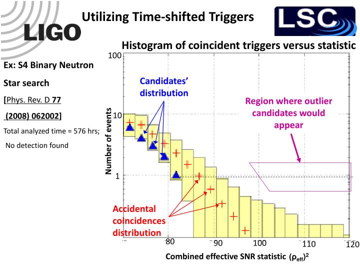 Utilizing Time-shifted Triggers