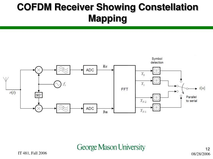 COFDM Receiver Showing Constellation Mapping