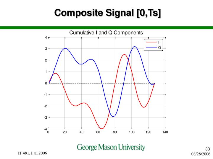 Composite Signal [0,Ts]