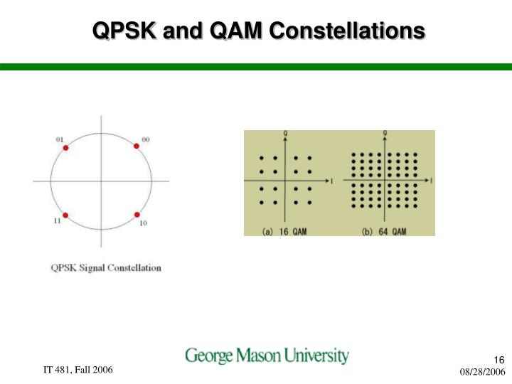 QPSK and QAM Constellations