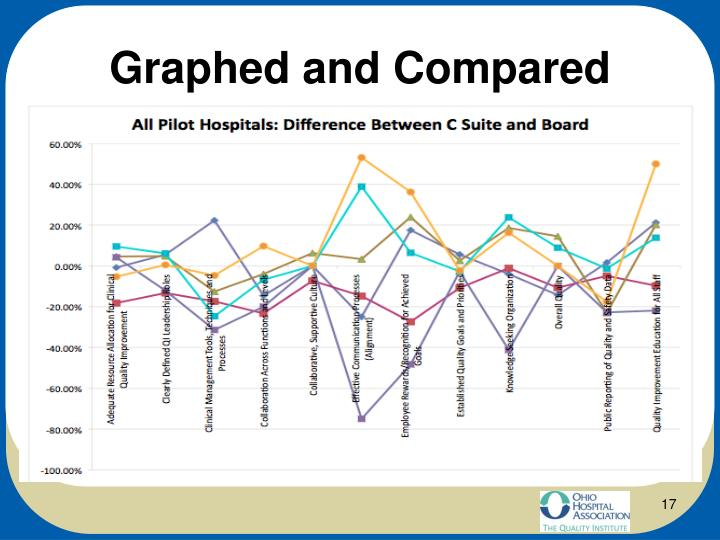 Graphed and Compared