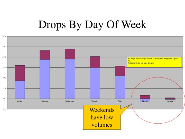 Drops by day of week