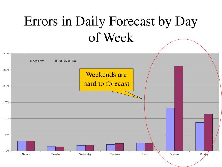 Errors in Daily Forecast by Day of Week