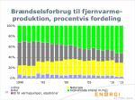 br ndselsforbrug til fjernvarme produktion procentvis fordeling