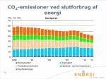 co 2 emissioner ved slutforbrug af energi