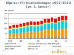 elpriser for husholdninger 1997 2012 pr 1 januar
