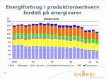 energiforbrug i produktionserhverv fordelt p energivarer