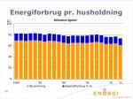 energiforbrug pr husholdning