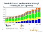 produktion af vedvarende energi fordelt p energivarer