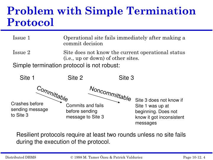Problem with Simple Termination Protocol