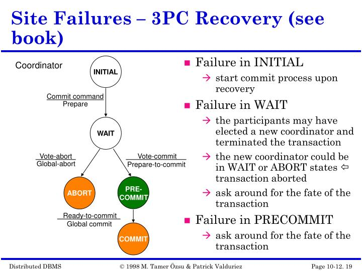 Site Failures – 3PC Recovery (see book)
