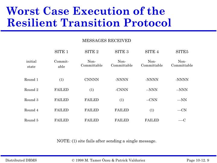 Worst Case Execution of the Resilient Transition Protocol