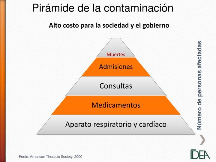Pirámide de la contaminación