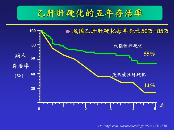 乙肝肝硬化的五年存活率