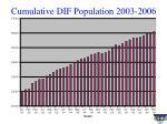 cumulative dif population 2003 2006
