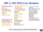 dif vs iso 19115 core metadata