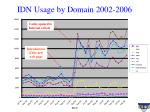idn usage by domain 2002 2006