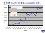 web page hits since january 2001