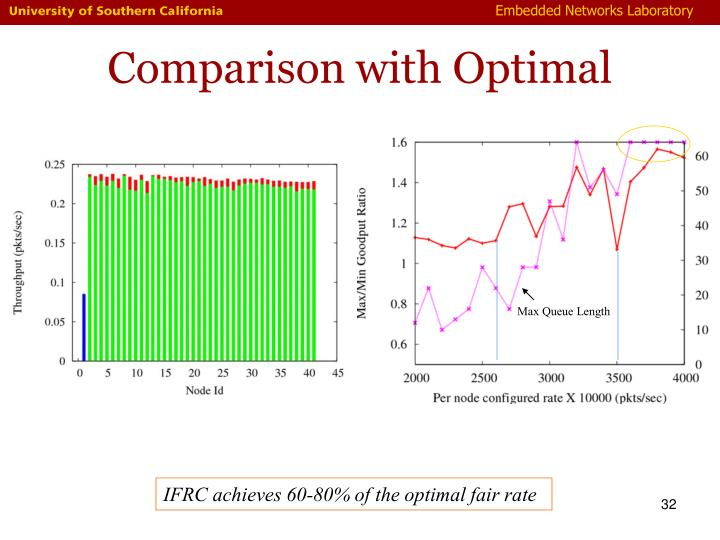 Comparison with Optimal