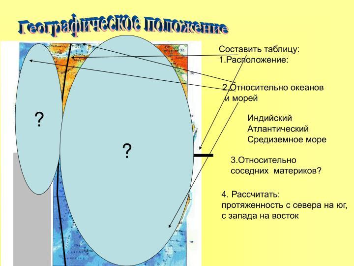 всей России атлантический океан протяженность с севера на юг летний юбилей