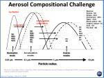 aerosol compositional challenge