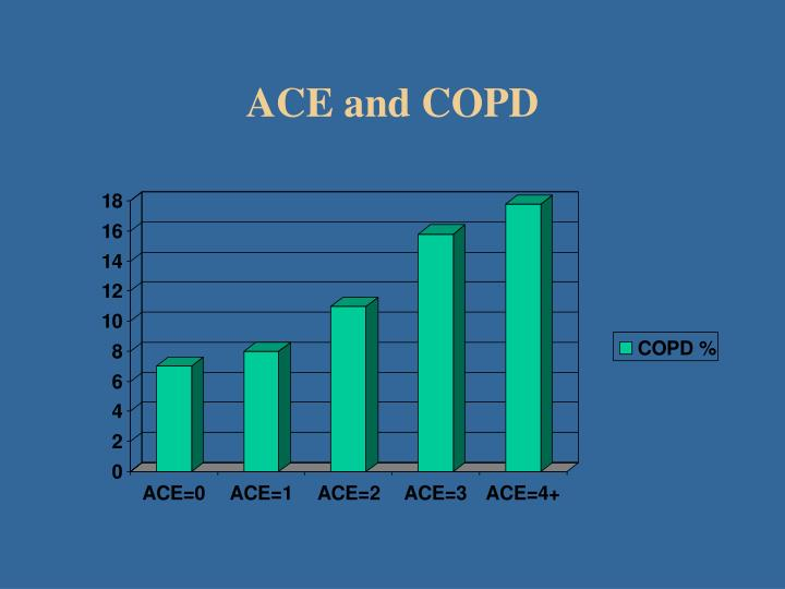 ACE and COPD