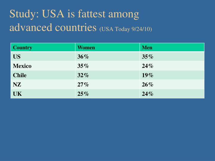 Study: USA is fattest among