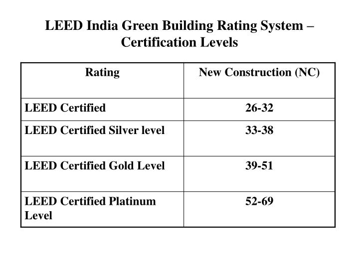 Ppt Green Building Powerpoint Presentation Id4167914