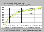 recovery from sports concussion how long does it take on impact