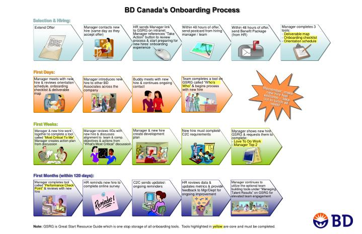 BD Canada's Onboarding Process