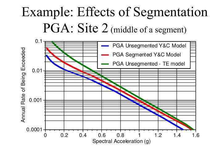 Example: Effects of Segmentation