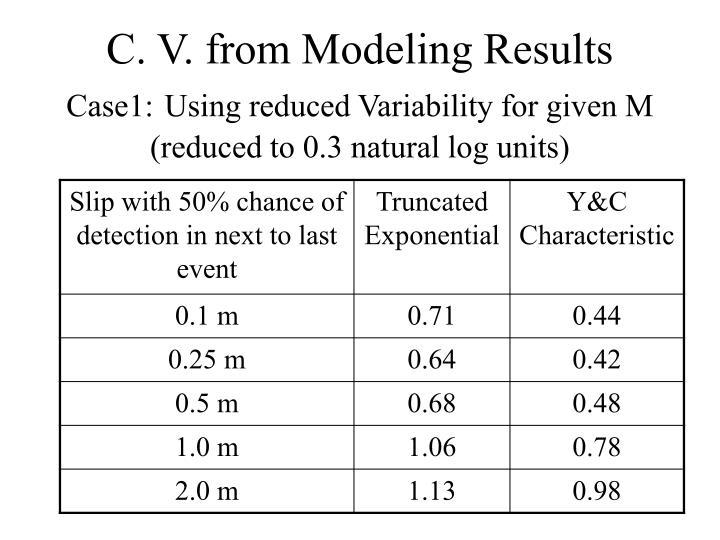 C. V. from Modeling Results