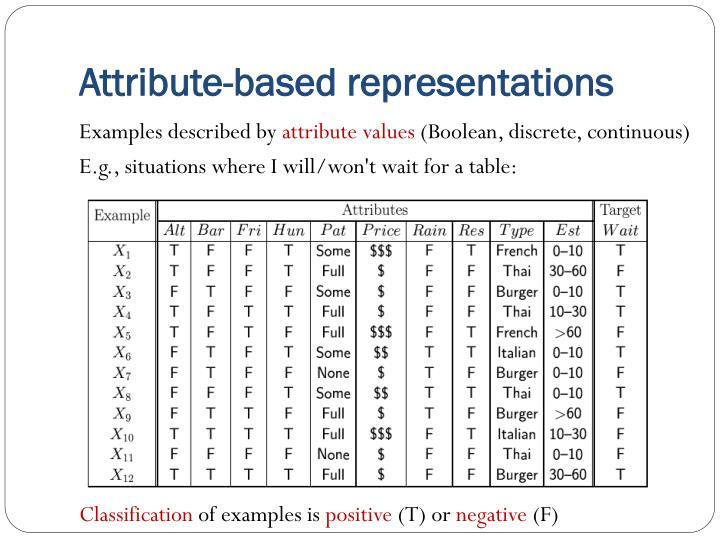 Attribute-based representations