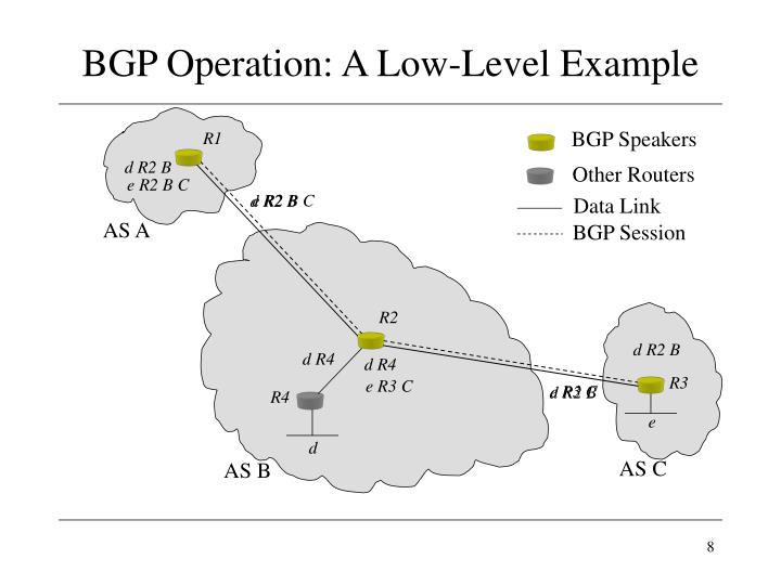 BGP Speakers