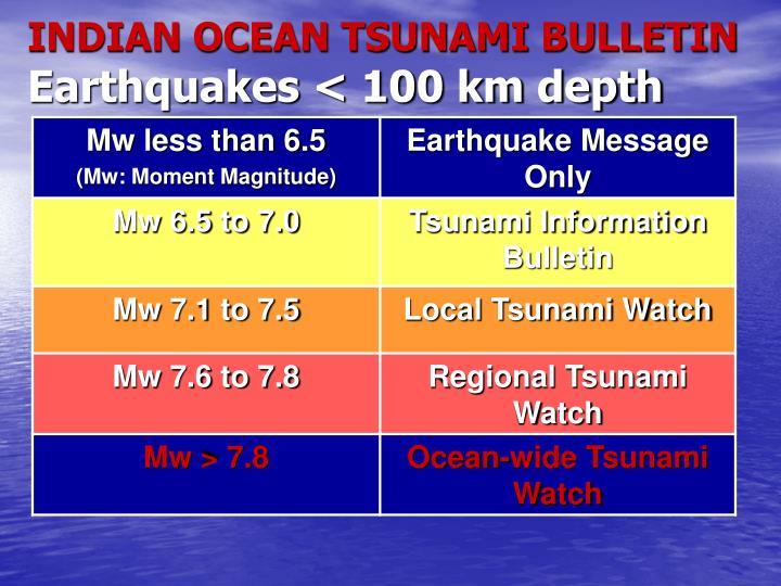 INDIAN OCEAN TSUNAMI BULLETIN