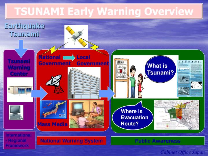 TSUNAMI Early Warning Overview