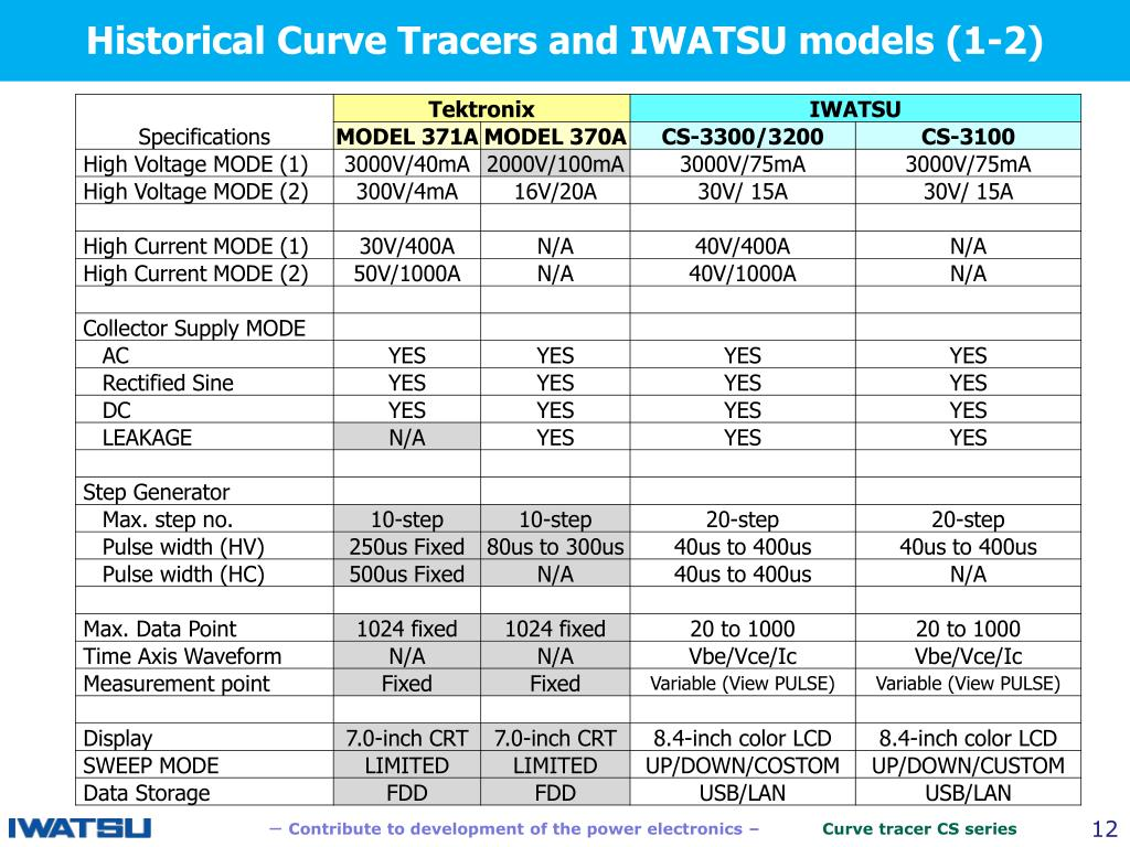 PPT - - Contribute to development of the power electronics – Curve