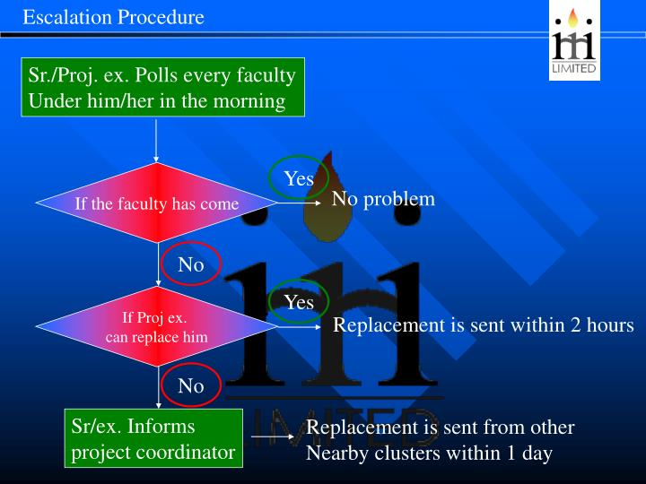 Escalation Procedure