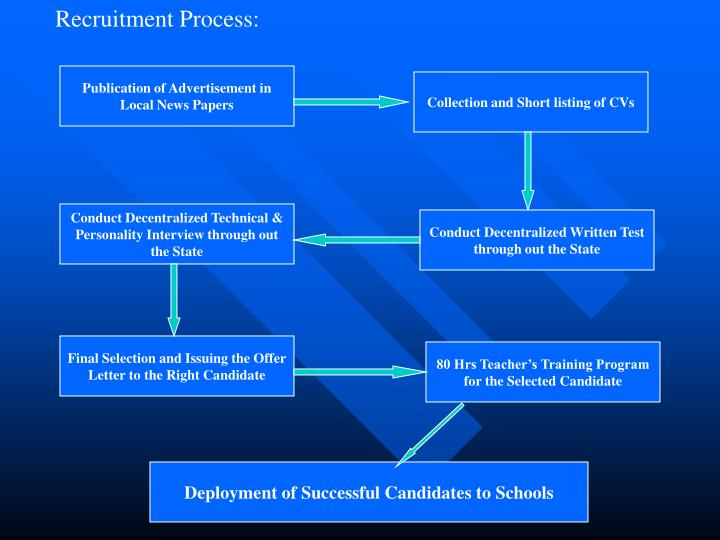 Recruitment Process: