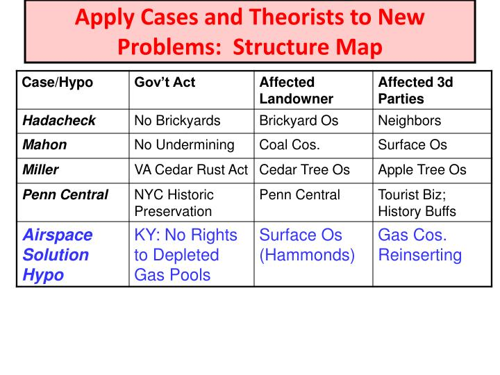 Apply Cases and Theorists to New Problems:  Structure Map