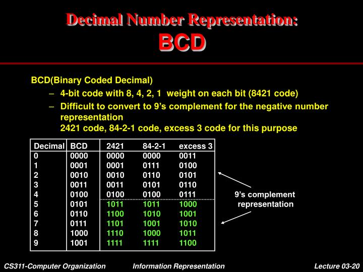 Decimal	BCD	2421	84-2-1	excess 3