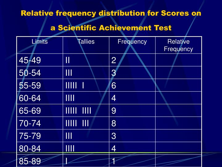 Relative frequency distribution for Scores on a Scientific Achievement Test